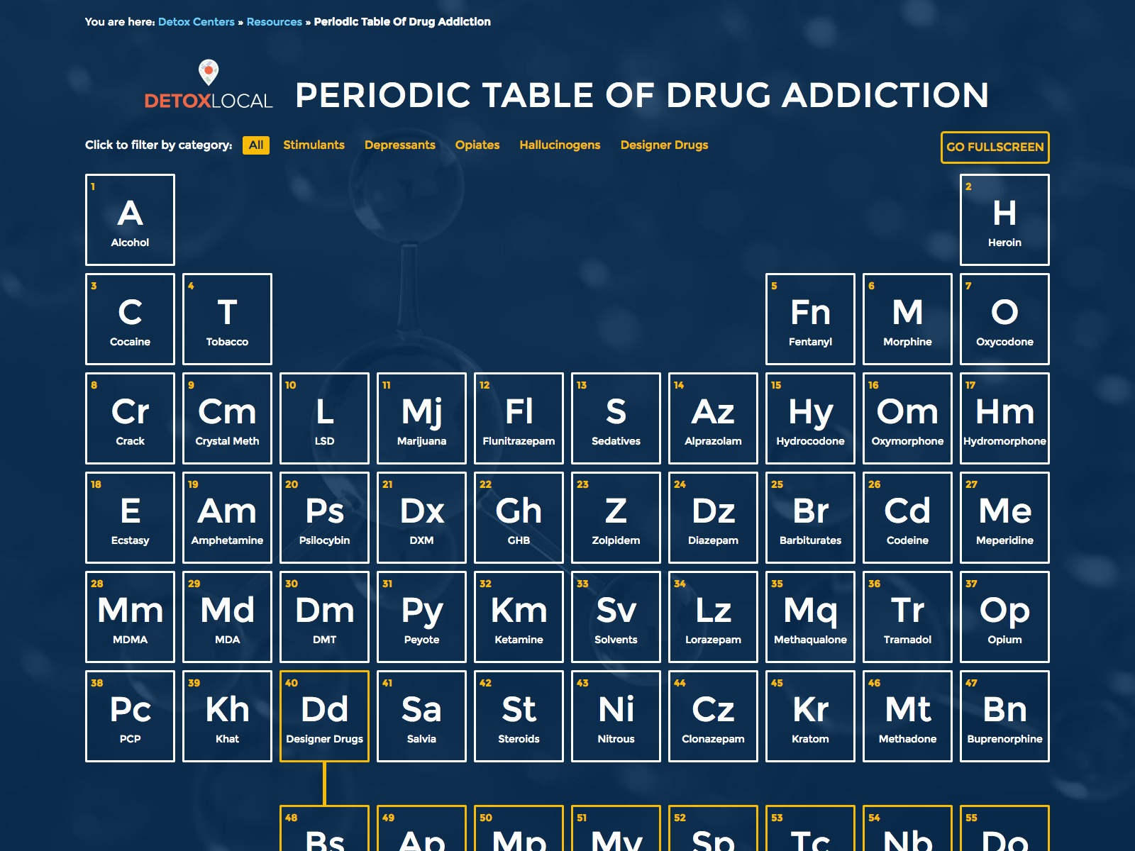 Periodic table of drugs choice image periodic table images periodic table of addiction gamestrikefo Gallery